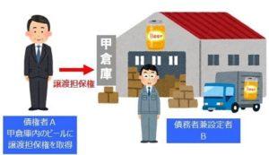 集合動産に対する譲渡担保