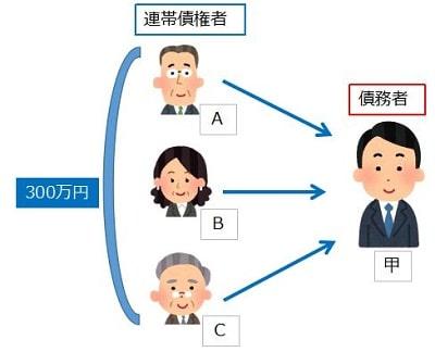 連帯債権者(改正民法により新設)