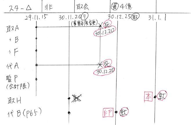 平成31年役員変更のみ第1欄