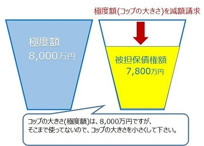 設定者からの極度額減額請求の図