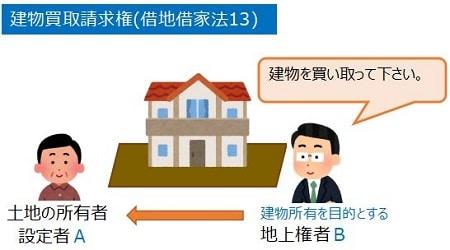 地上権者から設定者への建物買取請求権の図